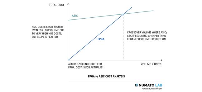 مخطط تحليلي لتكاليف الـ FPGA وASIC (حقوق الصورة: موقع realpars )