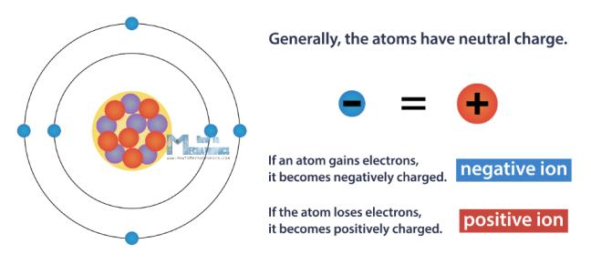 الذرّة معتدلة الشحنة
