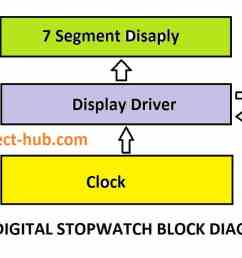 block diagram of stopwatch [ 1314 x 692 Pixel ]