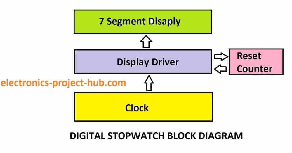 medium resolution of block diagram of stopwatch