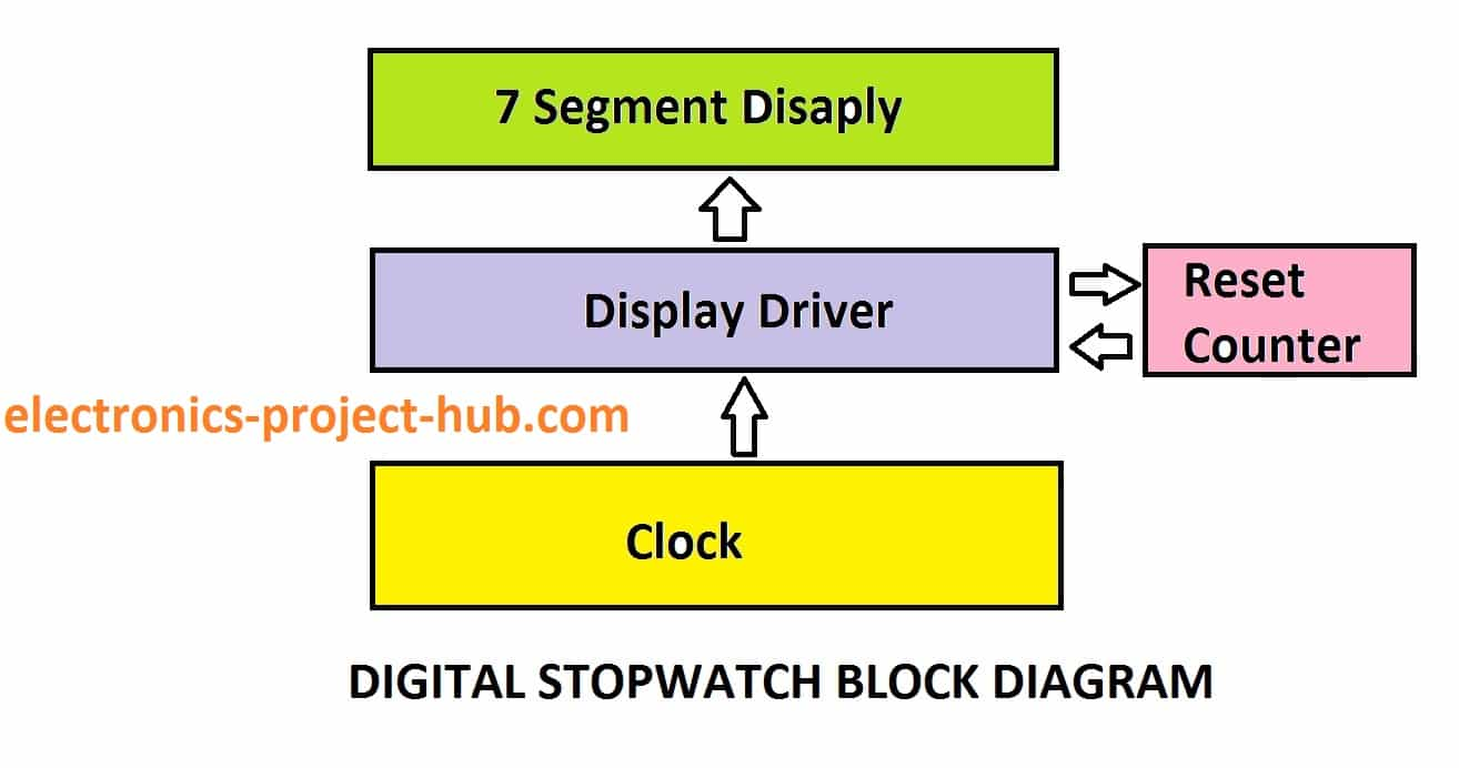 hight resolution of block diagram of stopwatch