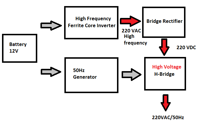 Ferrite Core Inverter Circuit Diagram