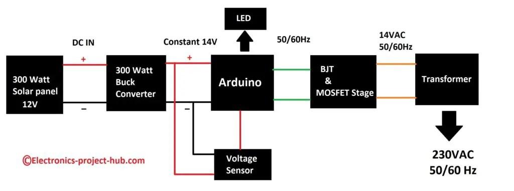 Solar Inverter Circuit without Battery – 300 Watt
