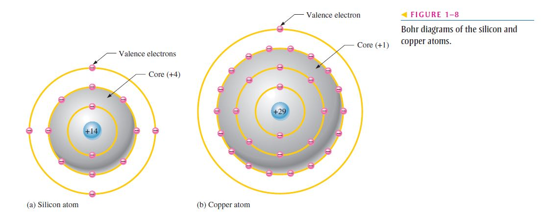 copper atom diagram rill erosion comparison of a semiconductor to conductor electronics 143 notice that the core silicon has net charge 4 14 protons 10 electrons and 1 29