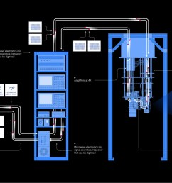flow chart illustrating how ibm s quantum computer works source ibm click image [ 1440 x 813 Pixel ]