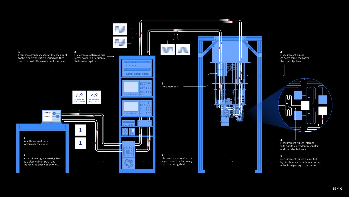 hight resolution of flow chart illustrating how ibm s quantum computer works source ibm click image