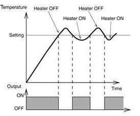 Proportional Closed-Loop Control: The Foundation of