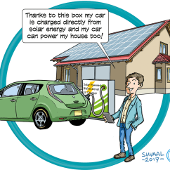 Fossil Fuel Power Station Diagram Voyager Brake Controller Wiring Direct Vehicle Charging With Solar Energy   Electronics360