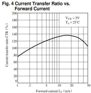 CTR versus forward current