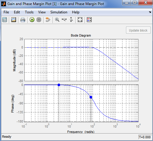 How to Setup Bode Plot in Simulink | ElectronicsBeliever