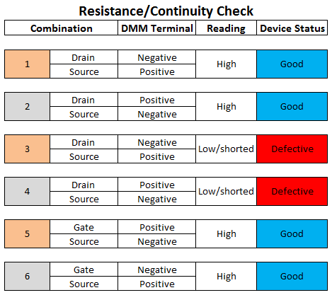 MOSFET resistance and continuity readings
