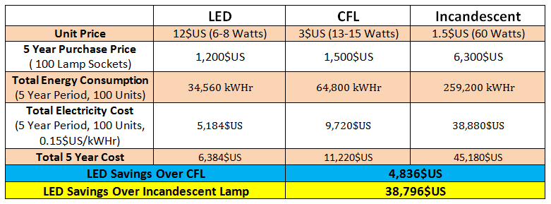 LED Savings Over Other Lamps