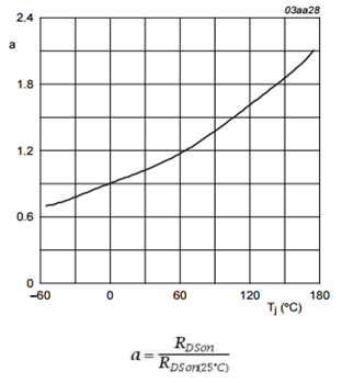 MOSFET RDSon temperature coefficient provided by datasheet