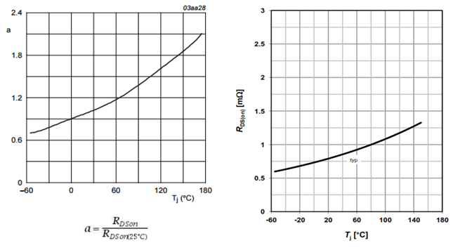 How to Use MOSFET RDSon Graph