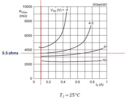 MOSFET RDSon Graph