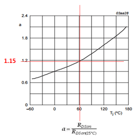 MOSFET RDSon temperature coefficient at 60'C