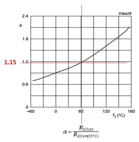 MOSFET RDSon temperature coefficient at 60'C