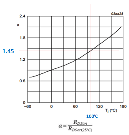 MOSFET RDSon temperature coefficient at 100'C