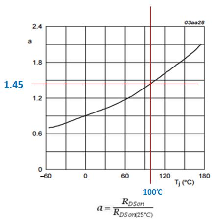 MOSFET RDSon temperature coefficient at 100'C