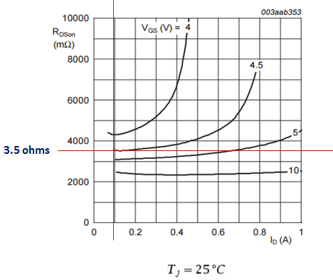 MOSFET RDSon versus drain current