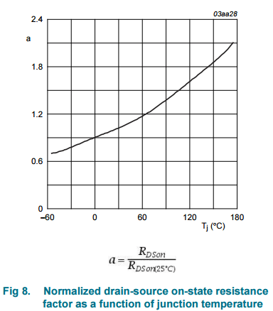 MOSFET RDSon temperature coefficient from the datasheet