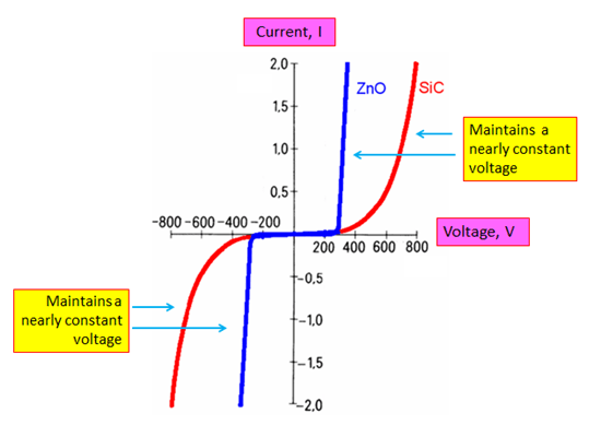 Varistor Operation Curve