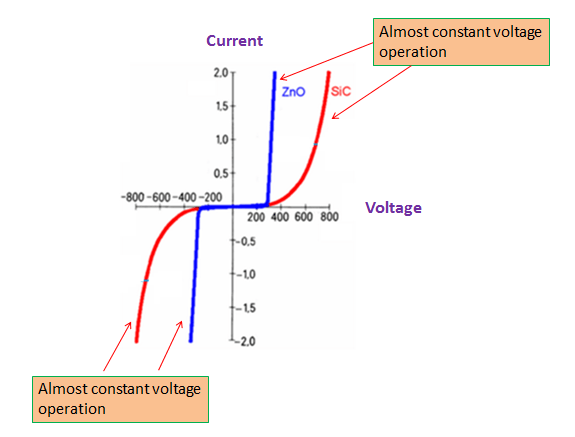 Varistor voltage-current curve
