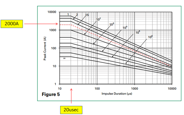 Metal oxide varistor pulse current