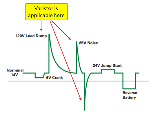 Voltage spikes in automotive system