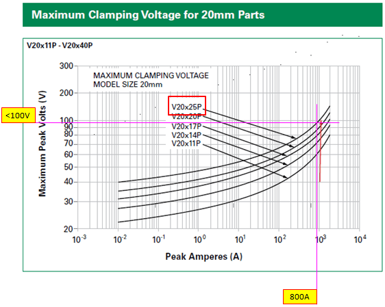 MOV clamping voltage