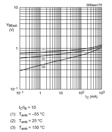 Datasheet for NPN transistor