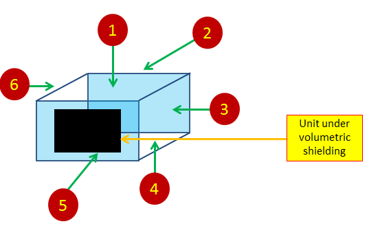 EMI shielding Techniques