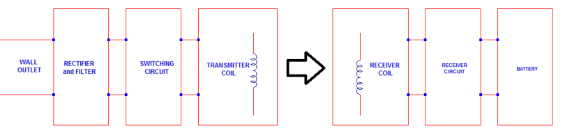 wireless charger block diagram