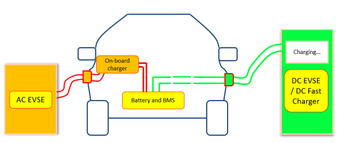 How AC and DC EV Charging Works