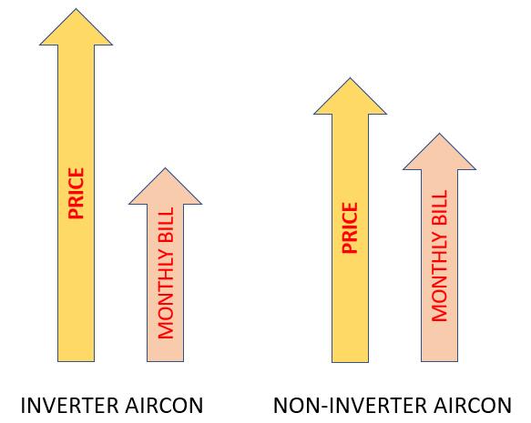 Inverter Aircon Savings