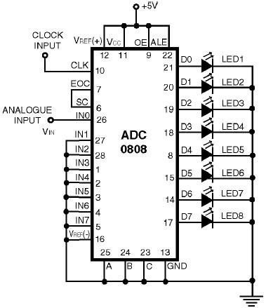 ADC0808