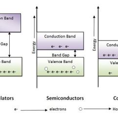 Energy Band Diagram Of Insulator Light Wiring Uk What Is Material? - Types, Semiconductor & Gap- Electronics Coach