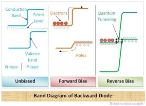 What is Backward Diode ?  Structure, Working, Advantages