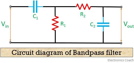 What Is A Bandpass Filter? Definiton, Design, Response