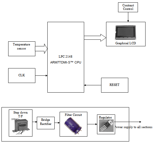 electronics mini projects with circuit diagram starter motor wiring chevy project engineering page 12 temperature monitoring using arm arm7tdmi processor based microcontroller lpc2148