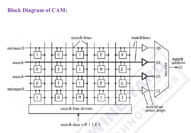 Design and implementation of content addressable memory