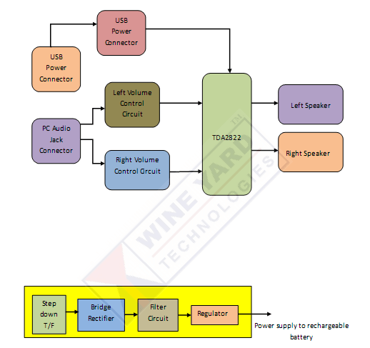 dld mini projects circuit diagram 3 phase ac contactor wiring download electronics engineering page 5 design of pc multimedia speakers with high fidelity and usb power compatibility