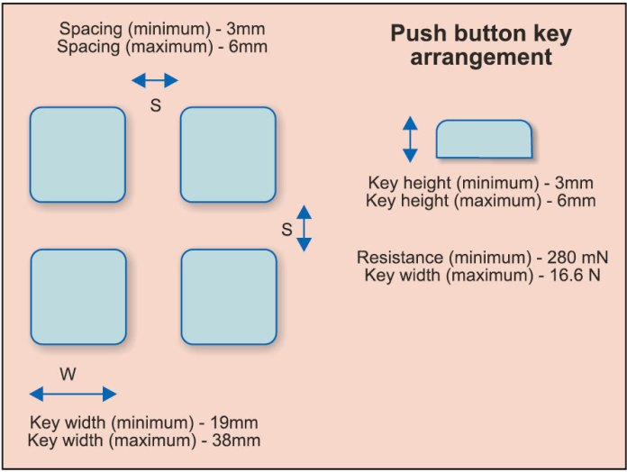 Fig. 5: Design input for a push button