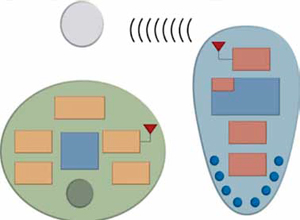 Fig. 3: Block diagram of sensor and reader