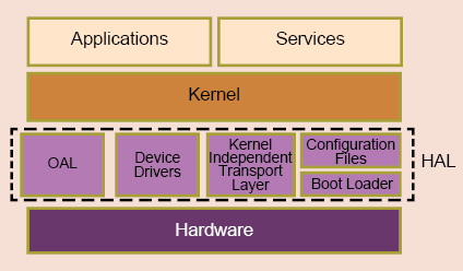 Fig. 5: All RTOSs/RTKs have a hardware-abstraction layer (HAL) between the hardware and OS, so that porting OS becomes easy