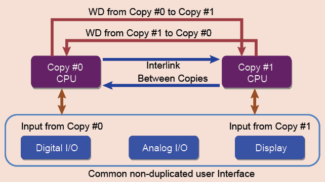 Fig. 3: How duplicated CPU based FT systems are implemented