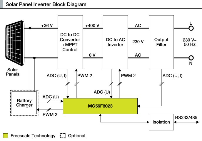 10kw Grid Tie Solar Wiring Diagram How To Make A Solar Inverter Electronics For You