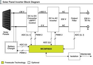 How To Make A Solar Inverter?   Electronics For You