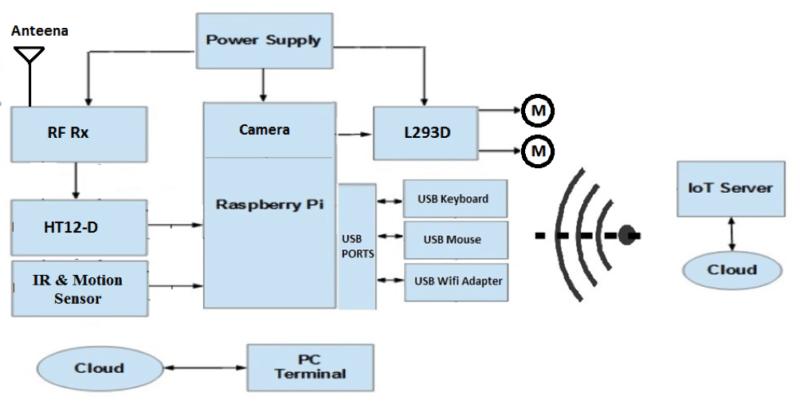 Wireless Security Surveillance System