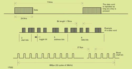 RC5 transmission code